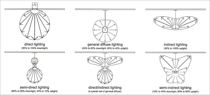 light-distribution