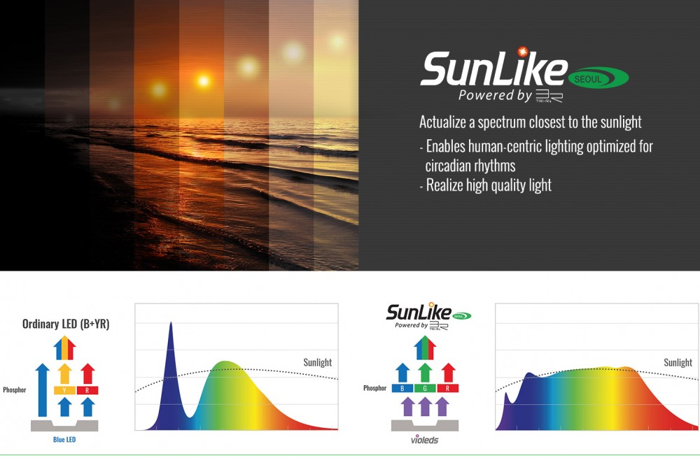 Sunlike LED