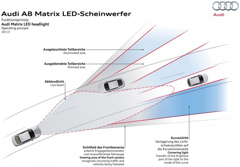 Matrix LED Headlights