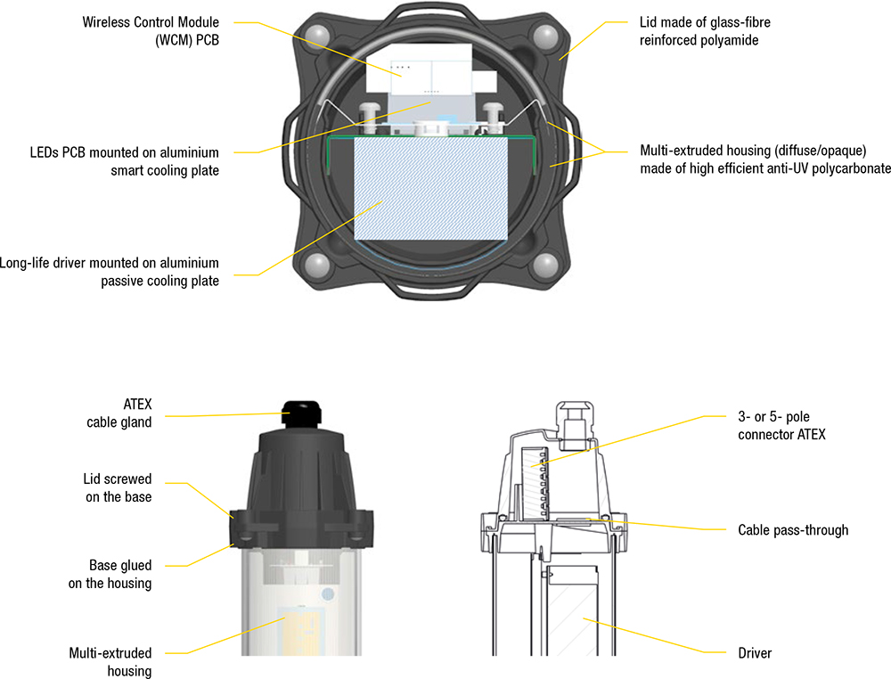 IoT-enabled Explosion Proof Light Fixture