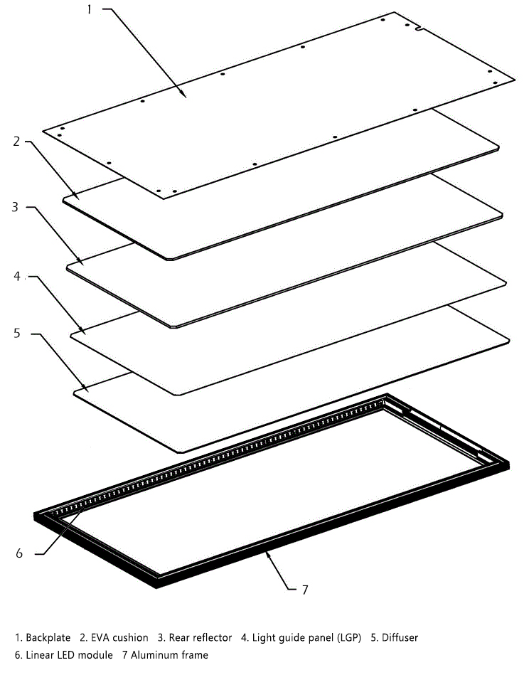 Exploded axonometric illustration of LED panel light