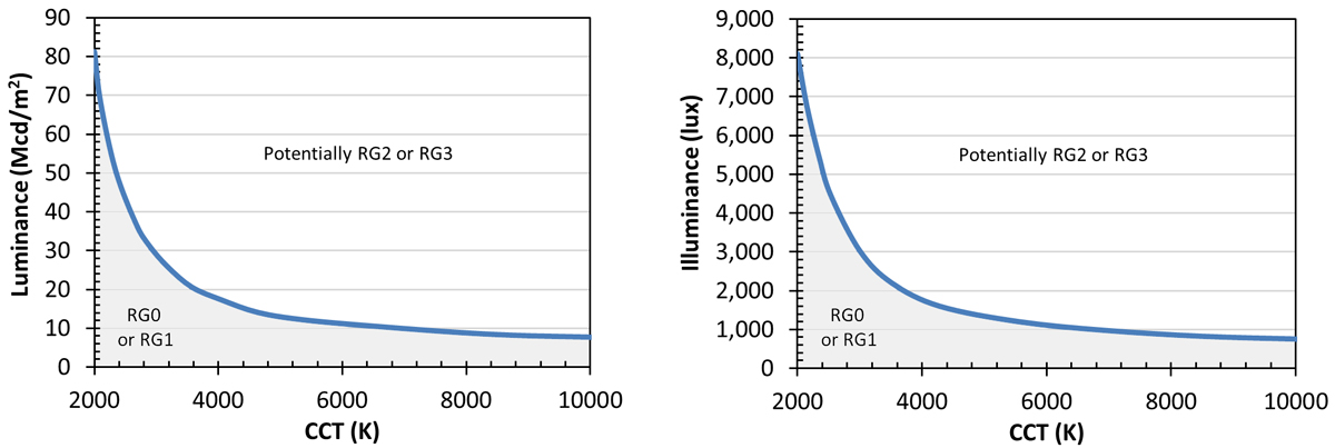 Calculated threshold conditions for white light source classification as RG2 or higher