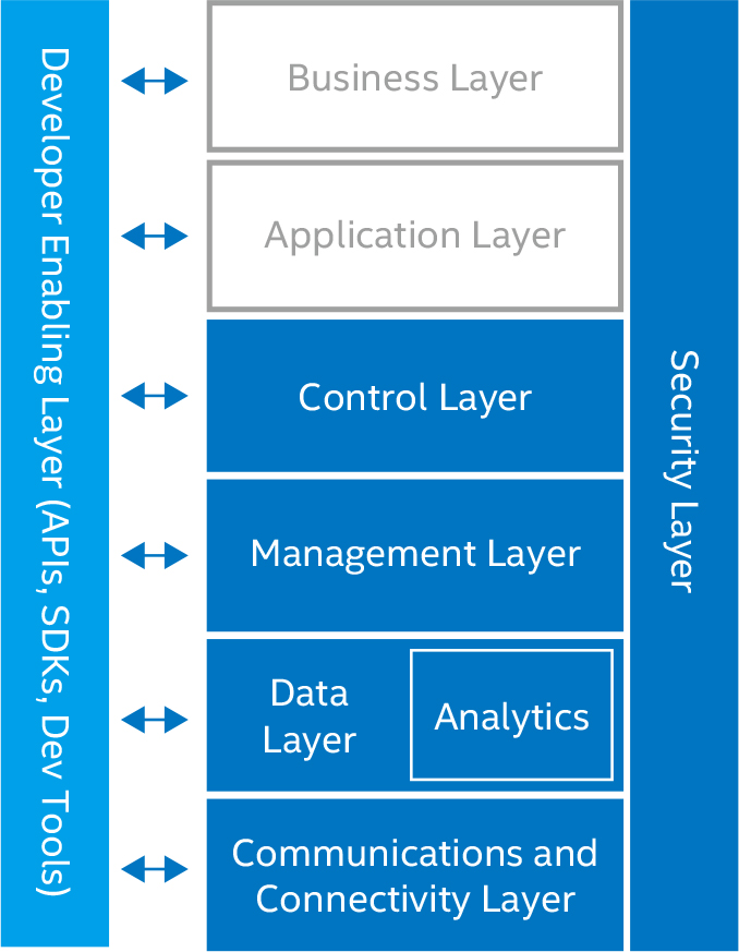 Intel IoT Reference Architecture