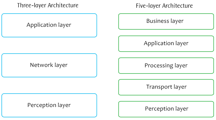Conceptual three- and five-layer IoT stacks