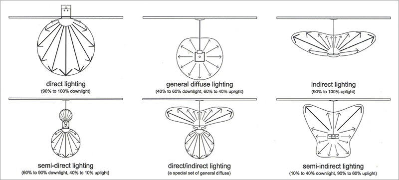 Luminaire System Classifications